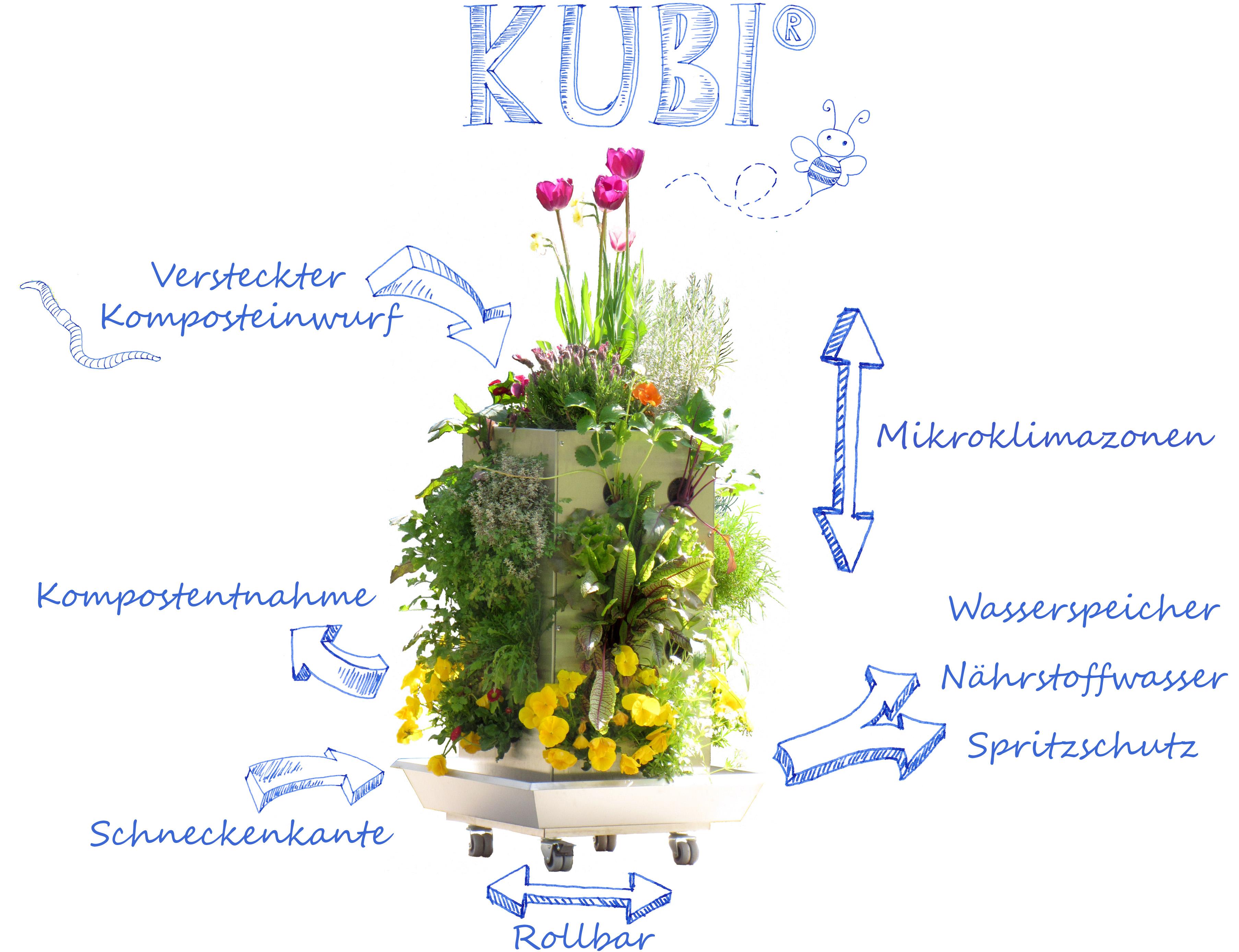 KUBI System Erklärung 2018 2