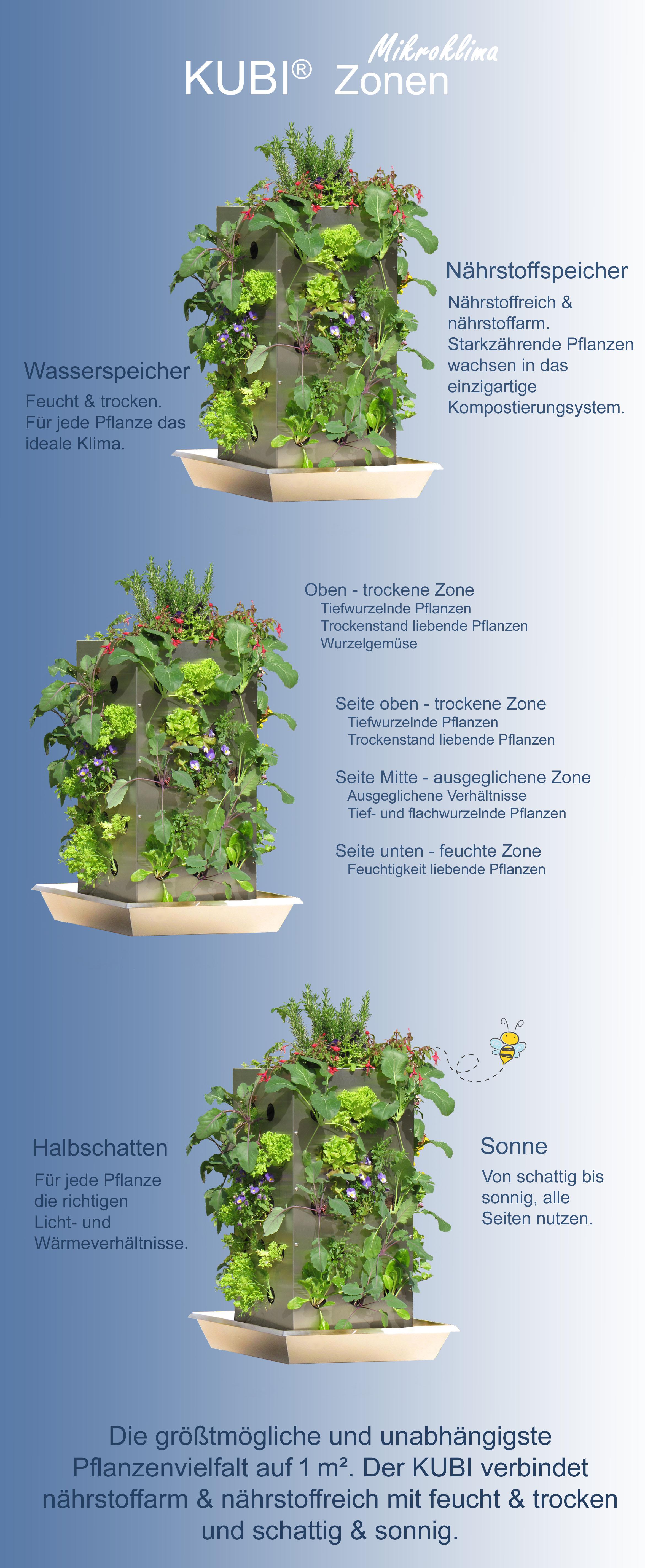 KUBI Mikroklima Zonen (4)