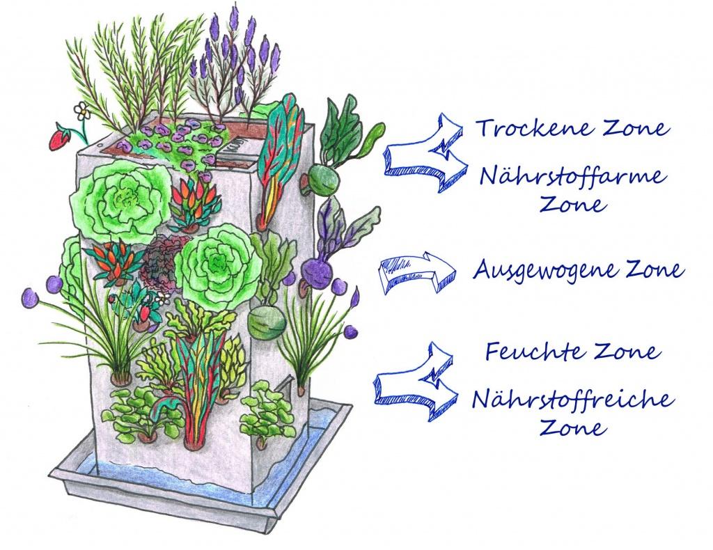 Home gardening